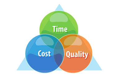 The Cost of Poor Calibration and Quality